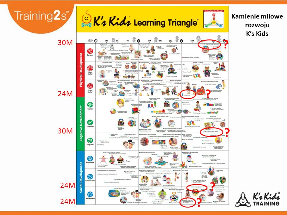 ? ? ? ? ? Kamienie milowe rozwoju K's Kids 30M 24M 30M 24M