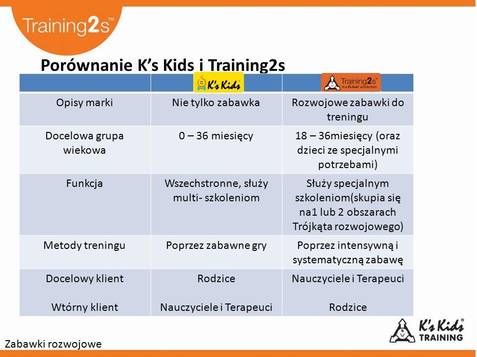 Porównanie K's Kids i Training2s Opisy markiNie tylko zabawkaRozwojowe zabawki do treningu Docelowa grupa wiekowa 0 – 36 miesięcy18 – 36miesięcy (oraz dzieci ze specjalnymi potrzebami) FunkcjaWszechstronne, służy multi- szkoleniom Służy specjalnym szkoleniom(skupia się na1 lub 2 obszarach Trójkąta rozwojowego) Metody treninguPoprzez zabawne gryPoprzez intensywną i systematyczną zabawę Docelowy klient Wtórny klient Rodzice Nauczyciele i Terapeuci Rodzice Zabawki rozwojowe