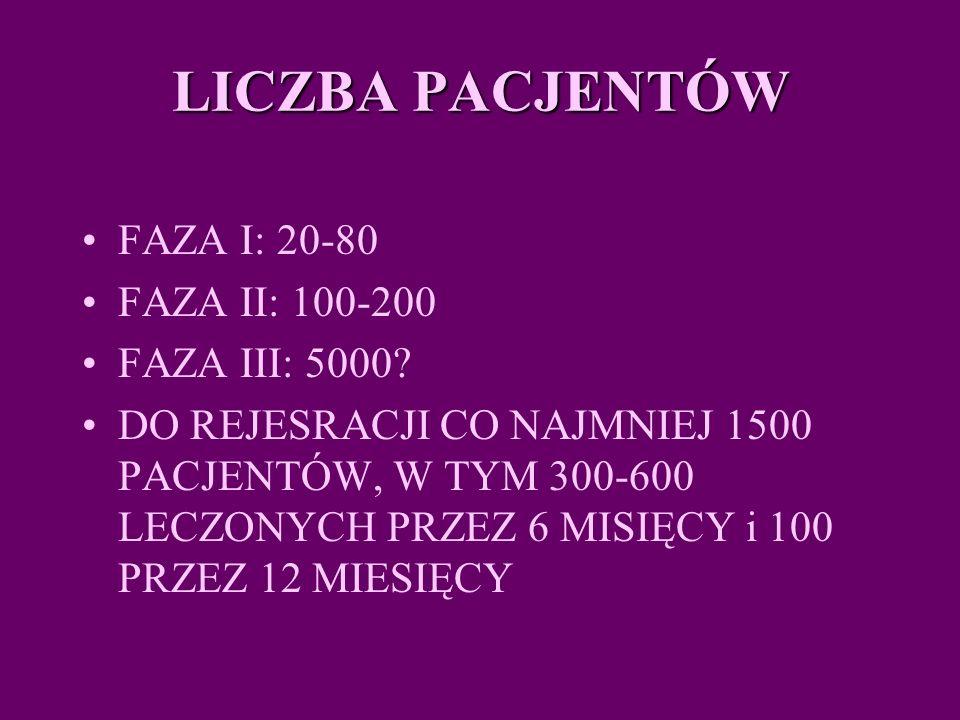 LICZBA PACJENTÓW LICZBA PACJENTÓW FAZA I: 20-80 FAZA II: 100-200 FAZA III: 5000.