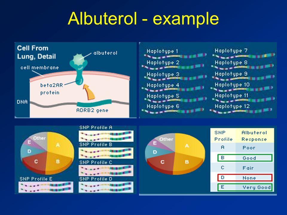 Albuterol - example