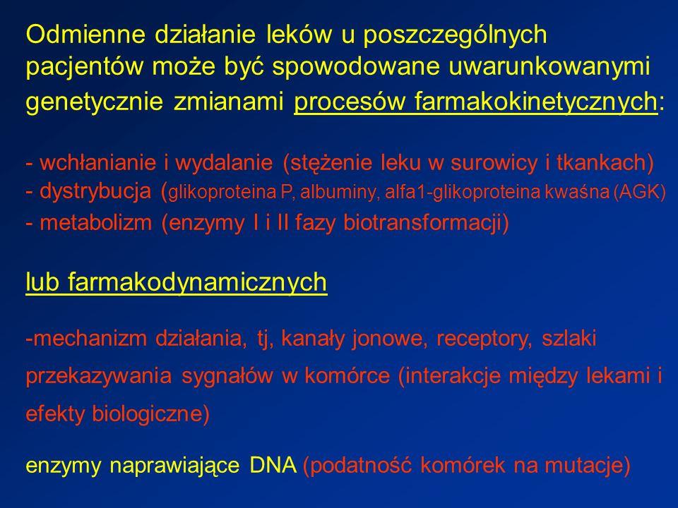 Odmienne działanie leków u poszczególnych pacjentów może być spowodowane uwarunkowanymi genetycznie zmianami procesów farmakokinetycznych: - wchłanianie i wydalanie (stężenie leku w surowicy i tkankach) - dystrybucja ( glikoproteina P, albuminy, alfa1-glikoproteina kwaśna (AGK) - metabolizm (enzymy I i II fazy biotransformacji) lub farmakodynamicznych -mechanizm działania, tj, kanały jonowe, receptory, szlaki przekazywania sygnałów w komórce (interakcje między lekami i efekty biologiczne) enzymy naprawiające DNA (podatność komórek na mutacje)