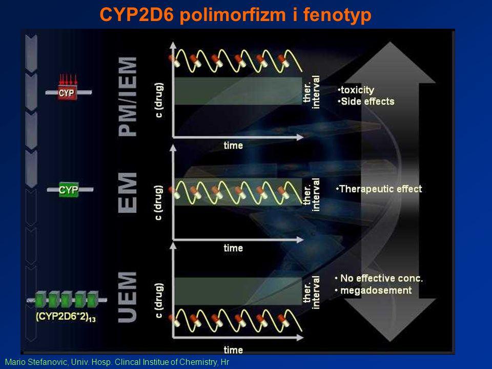 CYP2D6 polimorfizm i fenotyp Mario Stefanovic, Univ. Hosp. Clincal Institue of Chemistry, Hr
