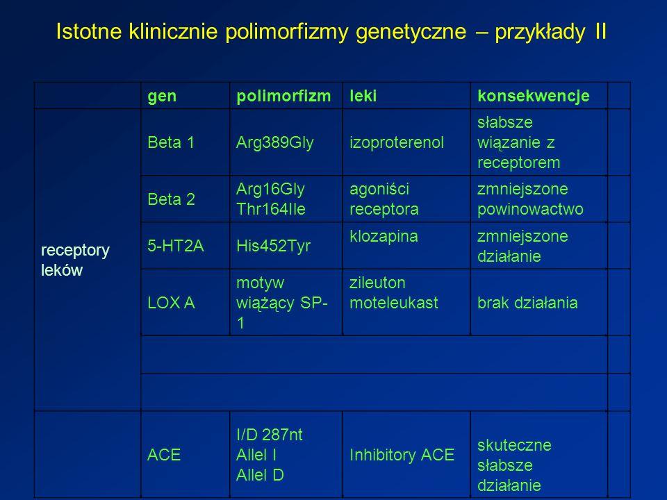 Istotne klinicznie polimorfizmy genetyczne – przykłady II genpolimorfizmlekikonsekwencje receptory leków Beta 1Arg389Glyizoproterenol słabsze wiązanie z receptorem Beta 2 Arg16Gly Thr164Ile agoniści receptora zmniejszone powinowactwo 5-HT2AHis452Tyr klozapinazmniejszone działanie LOX A motyw wiążący SP- 1 zileuton moteleukast brak działania ACE I/D 287nt Allel I Allel D Inhibitory ACE skuteczne słabsze działanie