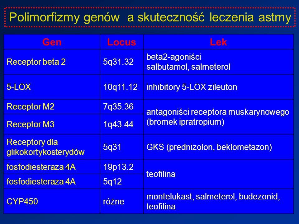 GenLocusLek Receptor beta 25q31.32 beta2-agoniści salbutamol, salmeterol 5-LOX10q11.12inhibitory 5-LOX zileuton Receptor M27q35.36 antagoniści receptora muskarynowego (bromek ipratropium) Receptor M31q43.44 Receptory dla glikokortykosterydów 5q31GKS (prednizolon, beklometazon) fosfodiesteraza 4A19p13.2 teofilina fosfodiesteraza 4A5q12 CYP450różne montelukast, salmeterol, budezonid, teofilina Polimorfizmy genów a skuteczność leczenia astmy