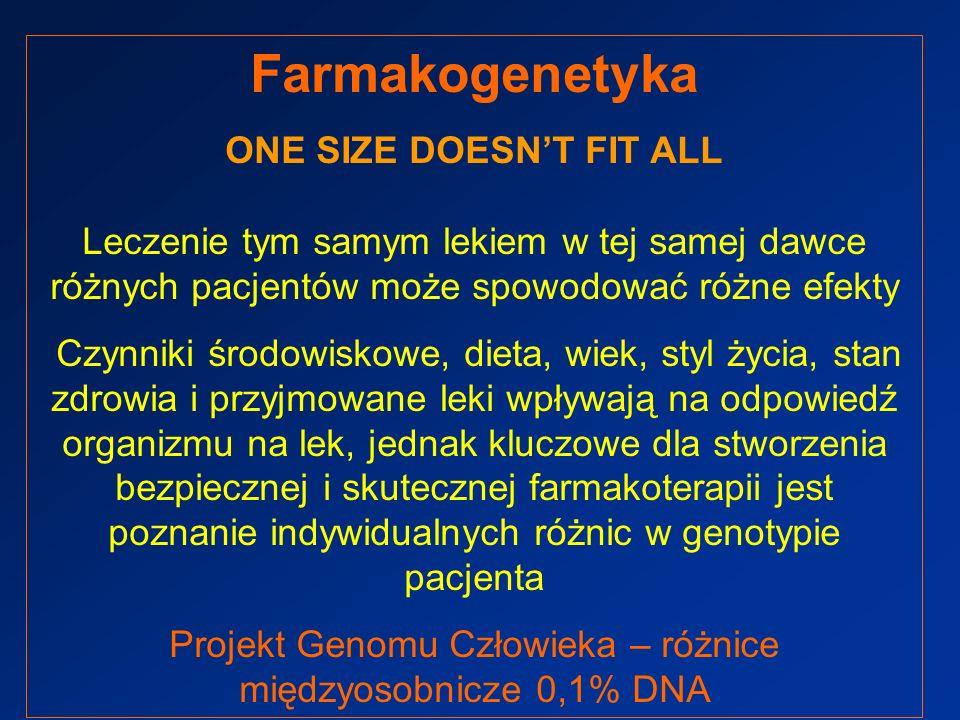 Istotne klinicznie polimorfizmy genetyczne – niezbędne modyfikacje leczenia ENZYMFENOTYPLEKIMODYFIKACJA CYP2D6 10% PM 7% UM kodeina, enkainind, flekainind uniknie stosowania u PM dezypramina, nortryptylina zmniejszenie dawki do 1/6-1/10 u PM 2-5 krotne zwiększenie dawki u UM CYP2C9 38% IM 3,7% PM warfaryna, acenokumarol, fenytoina, tolbutamid zmniejszenie dawki do 1/3-1/5 u PM CYP2C19 2-5% PM 10-23% PM Azjaci omeprazolwiększa skuteczność leczenia u PM TPMT 10% IM 0,33% PM Azatiopryna 6-merkaptopuryna 6-tioguanina zmniejszenie dawki do 1/5-1/15 u PM NAT2 50-70% PMAmonafid inh.