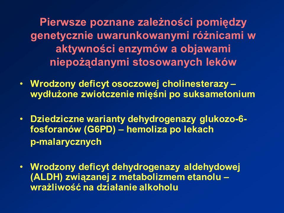 Konsekwencje terapeutyczne toksyczne efekty uboczne leków (akumulacja leku jako konsekwencja upośledzonego metabolizmu u osobników wolno metabolizujących) aktywacja metabolizmu leków i tworzenie produktów toksycznych brak lub obniżony efekt terapeutyczny leku (osobnicy ultra-szybko metabolizujacy brak przemiany pro-leku w lek