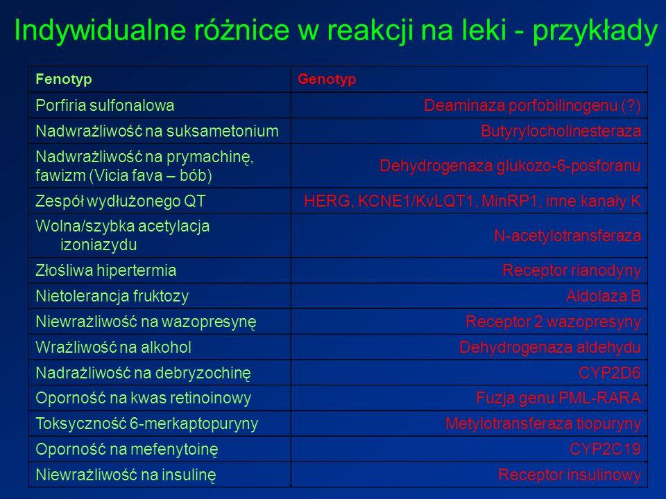 Indywidualne różnice w reakcji na leki - przykłady FenotypGenotyp Porfiria sulfonalowaDeaminaza porfobilinogenu (?) Nadwrażliwość na suksametoniumButyrylocholinesteraza Nadwrażliwość na prymachinę, fawizm (Vicia fava – bób) Dehydrogenaza glukozo-6-posforanu Zespół wydłużonego QTHERG, KCNE1/KvLQT1, MinRP1, inne kanały K Wolna/szybka acetylacja izoniazydu N-acetylotransferaza Złośliwa hipertermiaReceptor rianodyny Nietolerancja fruktozyAldolaza B Niewrażliwość na wazopresynęReceptor 2 wazopresyny Wrażliwość na alkoholDehydrogenaza aldehydu Nadrażliwość na debryzochinęCYP2D6 Oporność na kwas retinoinowyFuzja genu PML-RARA Toksyczność 6-merkaptopurynyMetylotransferaza tiopuryny Oporność na mefenytoinęCYP2C19 Niewrażliwość na insulinęReceptor insulinowy