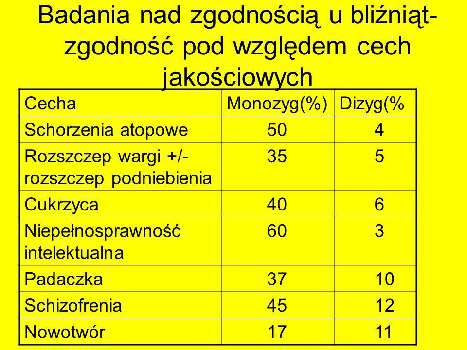 Badania nad zgodnością u bliźniąt- zgodność pod względem cech jakościowych CechaMonozyg(%)Dizyg(% Schorzenia atopowe 50 4 Rozszczep wargi +/- rozszcze