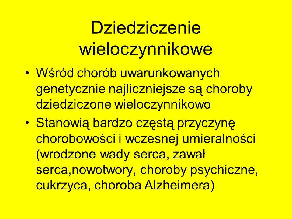 Dziedziczenie wieloczynnikowe Wśród chorób uwarunkowanych genetycznie najliczniejsze są choroby dziedziczone wieloczynnikowo Stanowią bardzo częstą pr