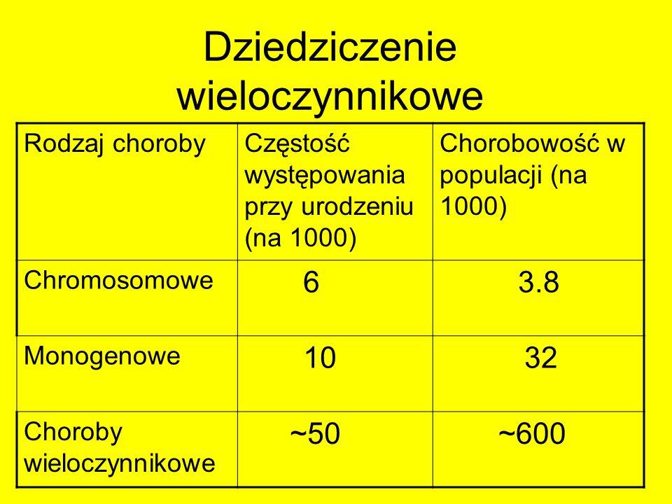 Dziedziczenie wieloczynnikowe Rodzaj chorobyCzęstość występowania przy urodzeniu (na 1000) Chorobowość w populacji (na 1000) Chromosomowe 6 3.8 Monoge