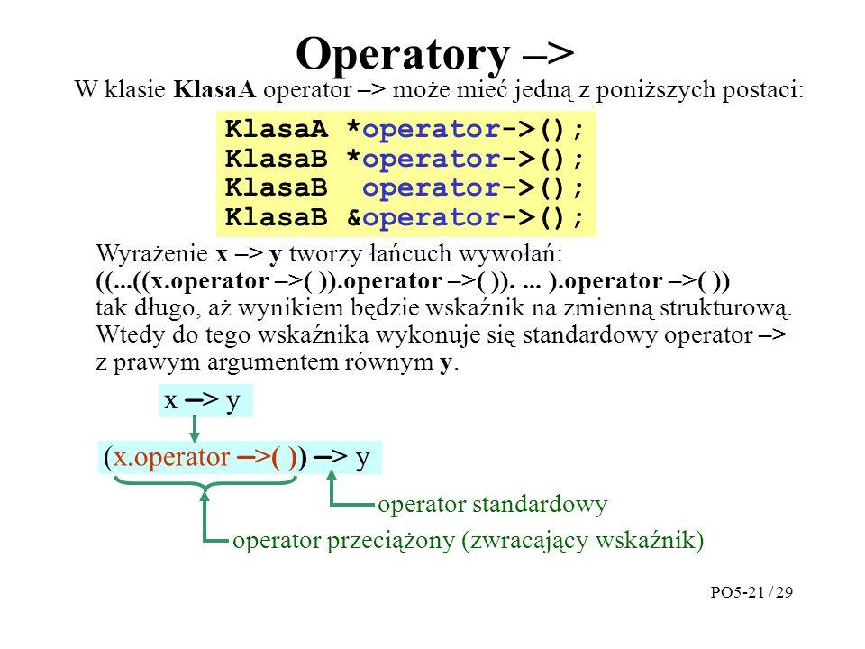 Operatory –> KlasaA *operator->(); KlasaB *operator->(); KlasaB operator->(); KlasaB &operator->(); W klasie KlasaA operator –> może mieć jedną z poniższych postaci: Wyrażenie x –> y tworzy łańcuch wywołań: ((...((x.operator –>( )).operator –>( ))....