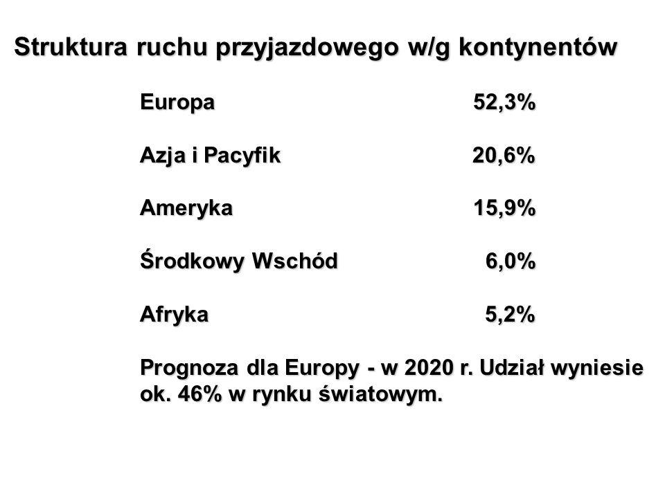 Struktura ruchu przyjazdowego w/g kontynentów Struktura ruchu przyjazdowego w/g kontynentów Europa 52,3% Azja i Pacyfik20,6% Ameryka 15,9% Środkowy Wschód 6,0% Afryka 5,2% Prognoza dla Europy - w 2020 r.