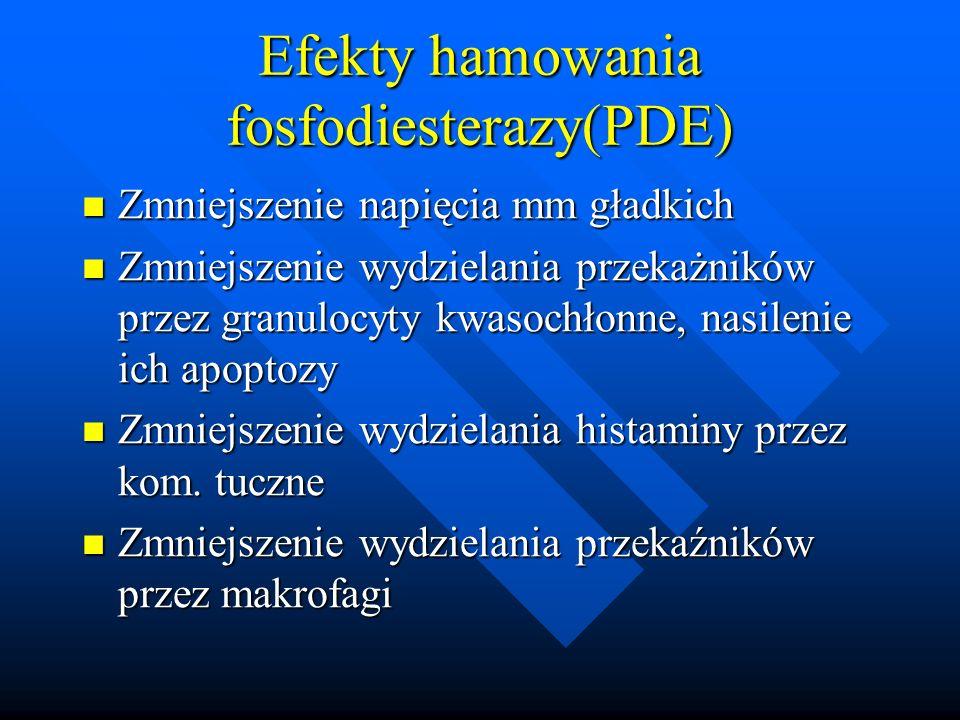 Efekty hamowania fosfodiesterazy(PDE) Zmniejszenie napięcia mm gładkich Zmniejszenie napięcia mm gładkich Zmniejszenie wydzielania przekażników przez