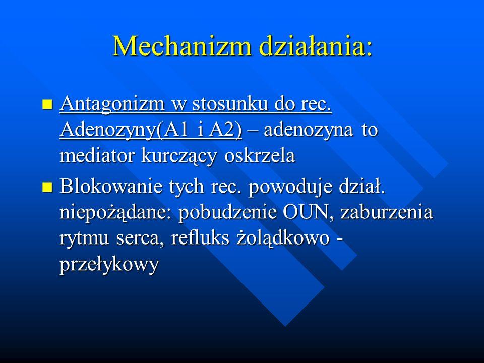 Mechanizm działania: Antagonizm w stosunku do rec. Adenozyny(A1 i A2) – adenozyna to mediator kurczący oskrzela Antagonizm w stosunku do rec. Adenozyn