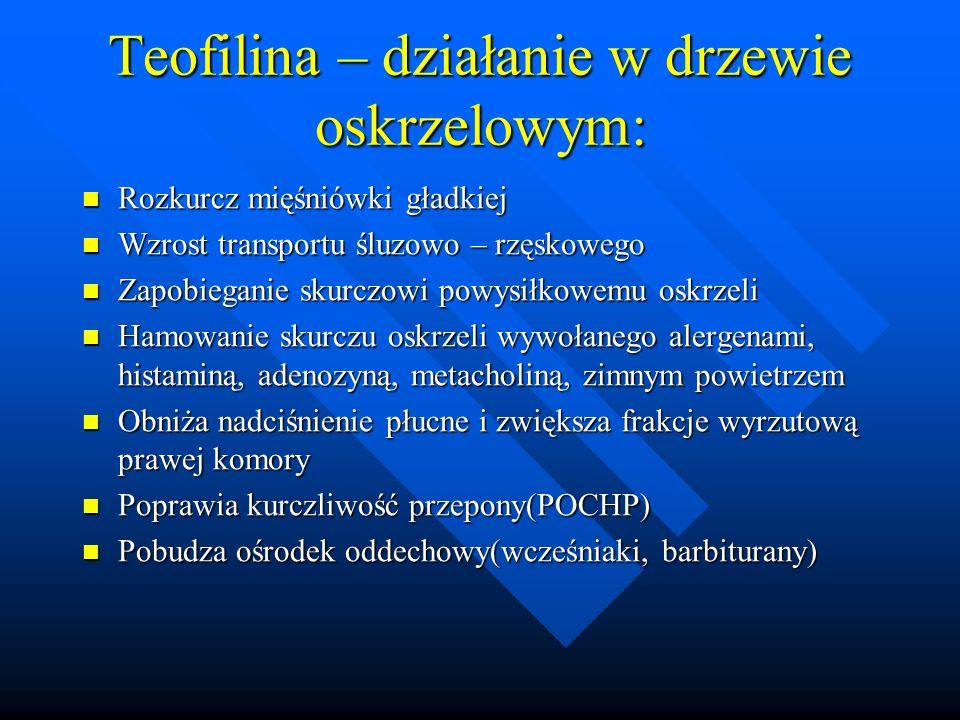Teofilina – działanie w drzewie oskrzelowym: Rozkurcz mięśniówki gładkiej Rozkurcz mięśniówki gładkiej Wzrost transportu śluzowo – rzęskowego Wzrost t