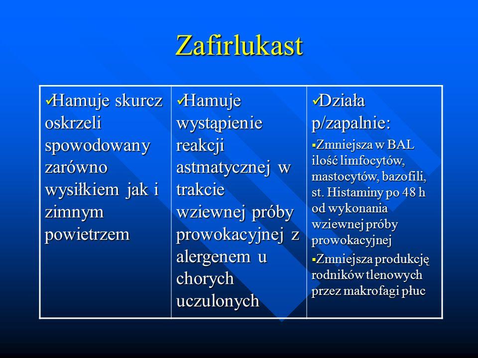 Zafirlukast Hamuje skurcz oskrzeli spowodowany zarówno wysiłkiem jak i zimnym powietrzem Hamuje skurcz oskrzeli spowodowany zarówno wysiłkiem jak i zi