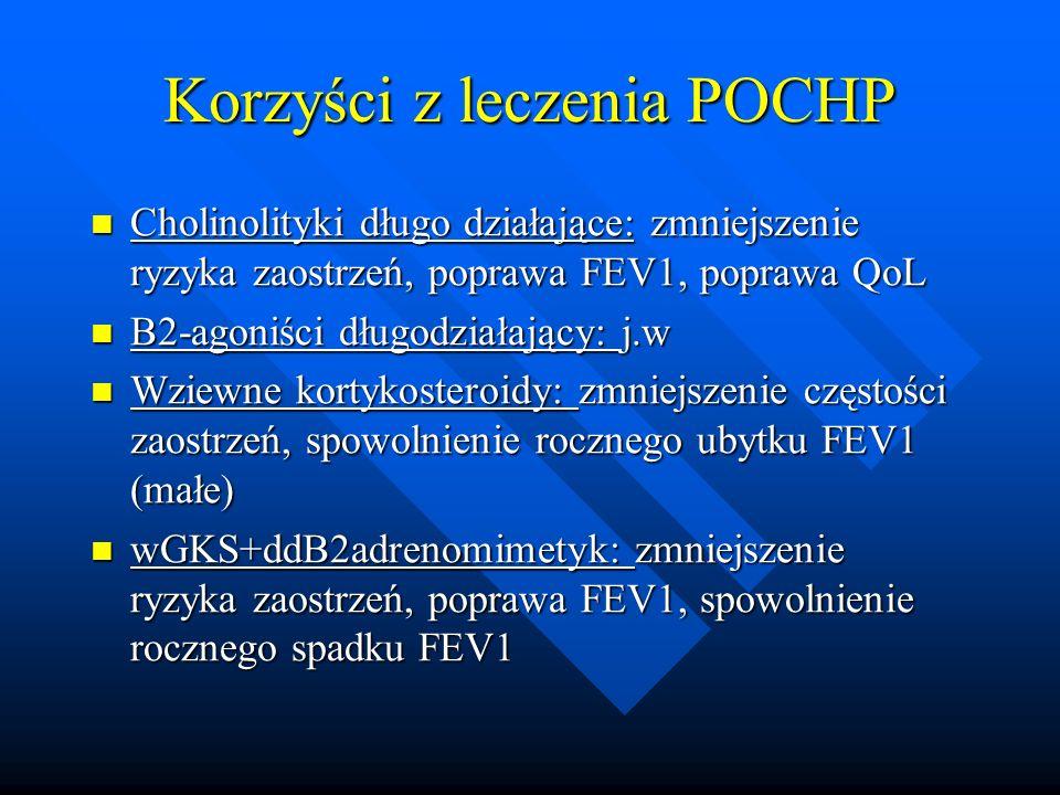 Korzyści z leczenia POCHP Cholinolityki długo działające: zmniejszenie ryzyka zaostrzeń, poprawa FEV1, poprawa QoL Cholinolityki długo działające: zmn