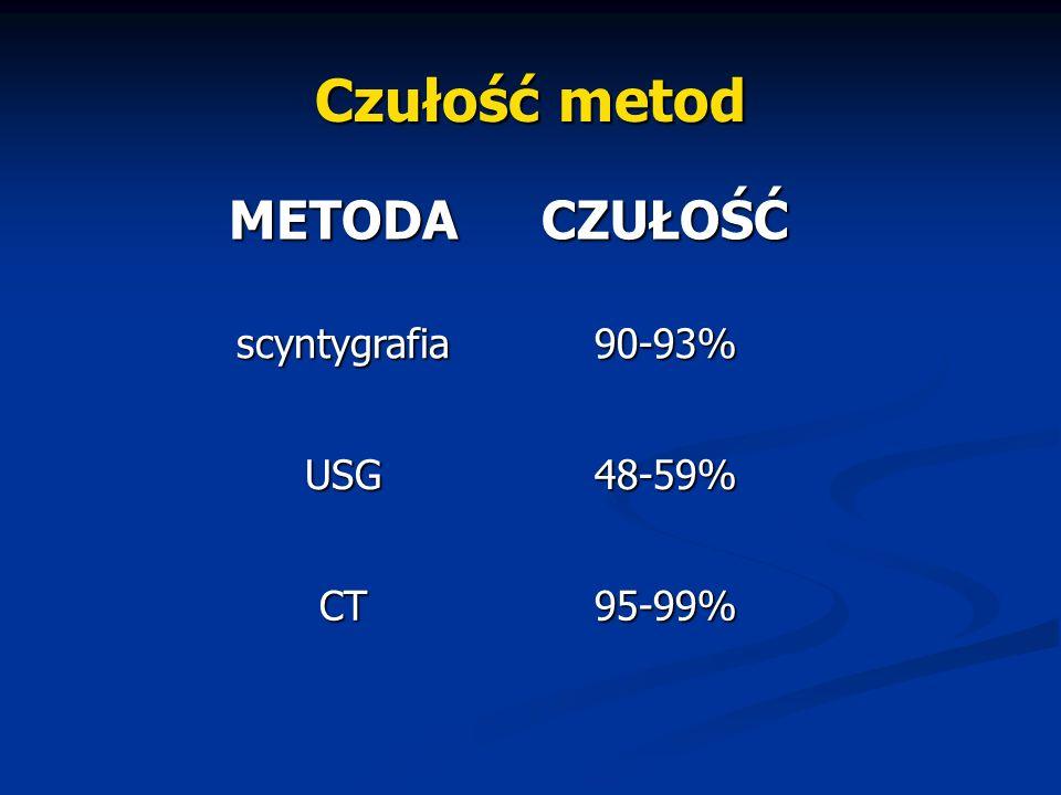 Czułość metod 95-99%CT 48-59%USG 90-93%scyntygrafiaCZUŁOŚĆMETODA