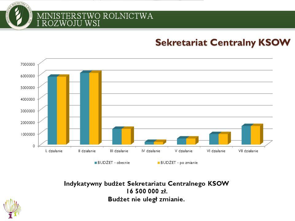 Sekretariat Centralny KSOW Indykatywny budżet Sekretariatu Centralnego KSOW 16 500 000 zł. Budżet nie uległ zmianie.