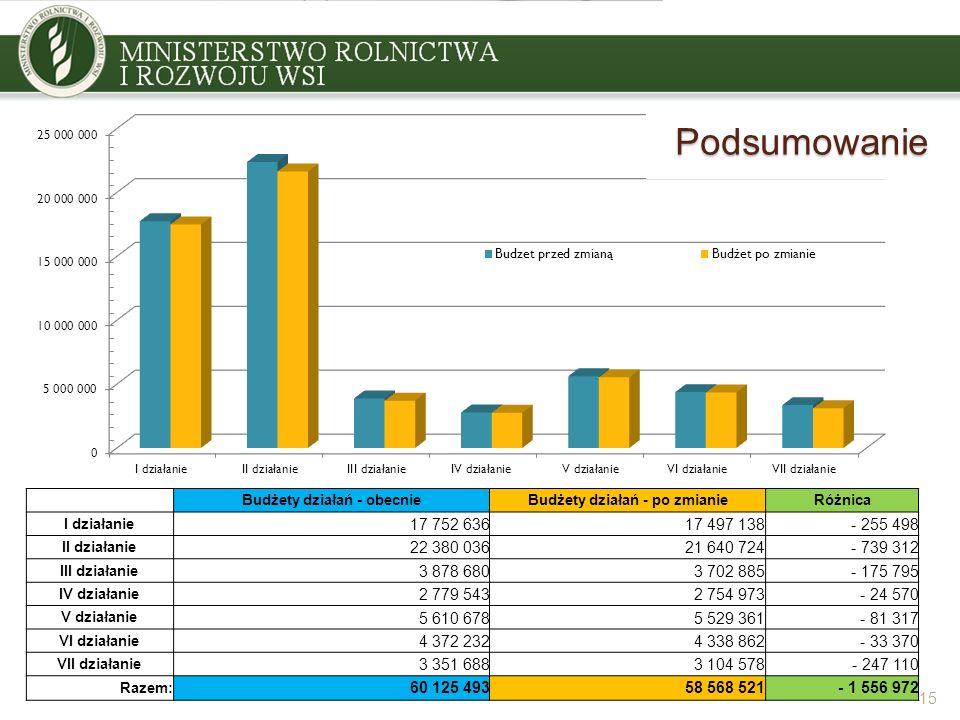 15 Budżety działań - obecnieBudżety działań - po zmianieRóżnica I działanie 17 752 63617 497 138- 255 498 II działanie 22 380 03621 640 724- 739 312 I