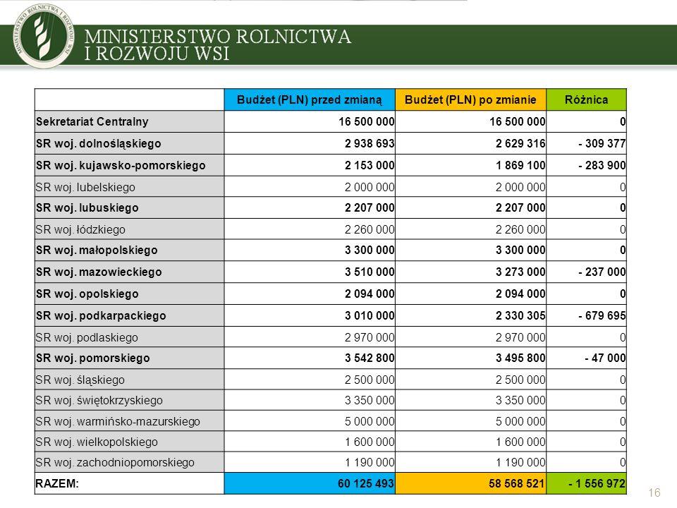 16 Budżet (PLN) przed zmianąBudżet (PLN) po zmianieRóżnica Sekretariat Centralny16 500 000 0 SR woj. dolnośląskiego2 938 6932 629 316- 309 377 SR woj.
