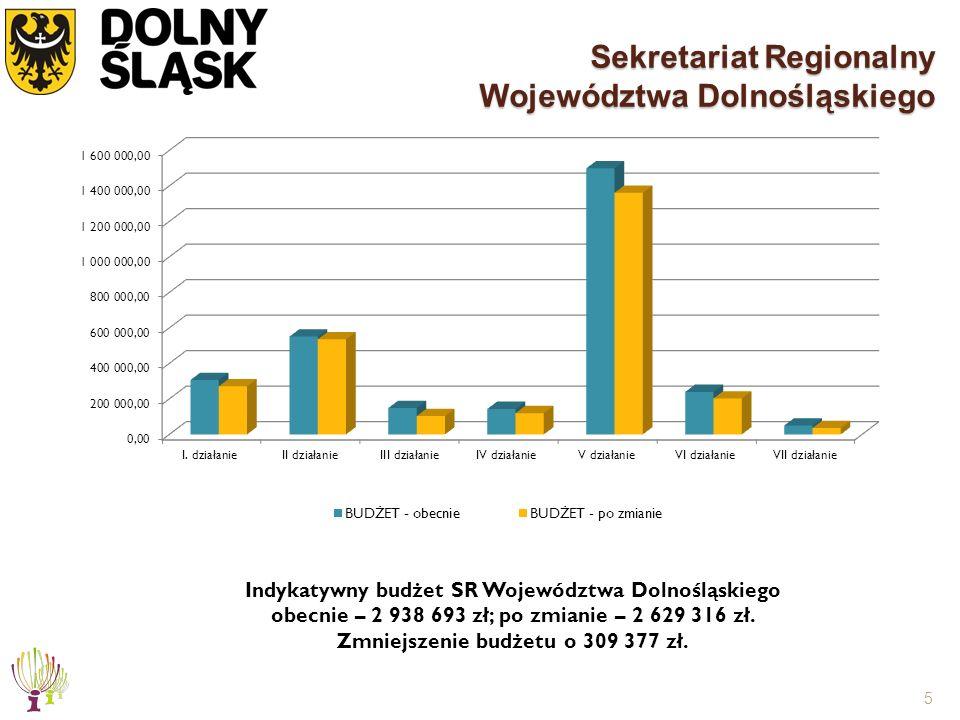5 Sekretariat Regionalny Województwa Dolnośląskiego Indykatywny budżet SR Województwa Dolnośląskiego obecnie – 2 938 693 zł; po zmianie – 2 629 316 zł.