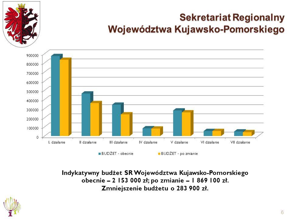 6 Sekretariat Regionalny Województwa Kujawsko-Pomorskiego Indykatywny budżet SR Województwa Kujawsko-Pomorskiego obecnie – 2 153 000 zł; po zmianie – 1 869 100 zł.