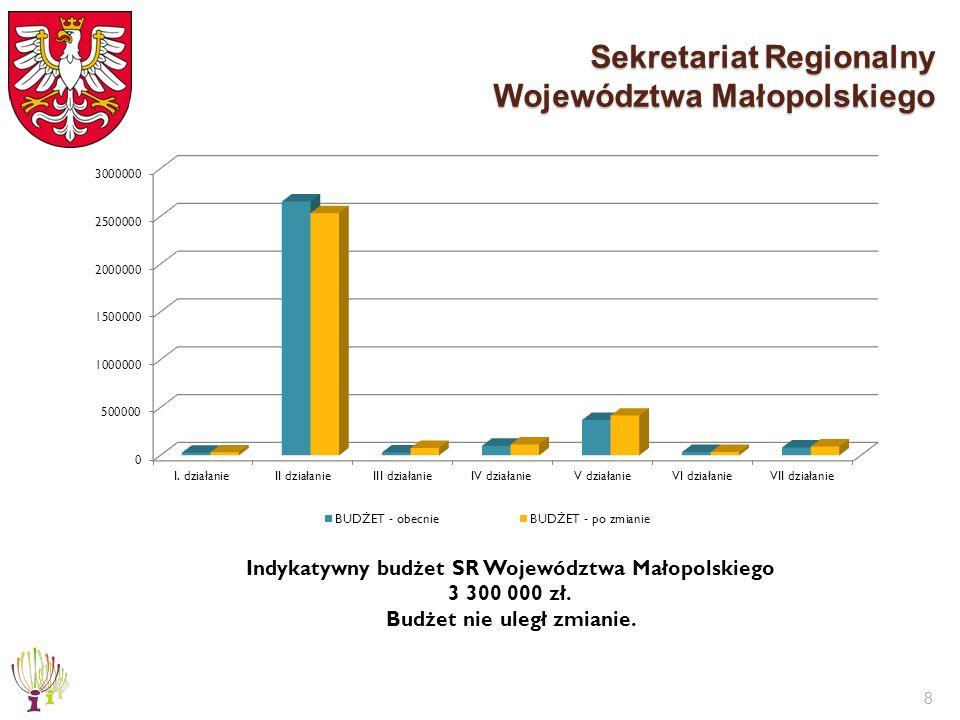 8 Sekretariat Regionalny Województwa Małopolskiego Indykatywny budżet SR Województwa Małopolskiego 3 300 000 zł. Budżet nie uległ zmianie.