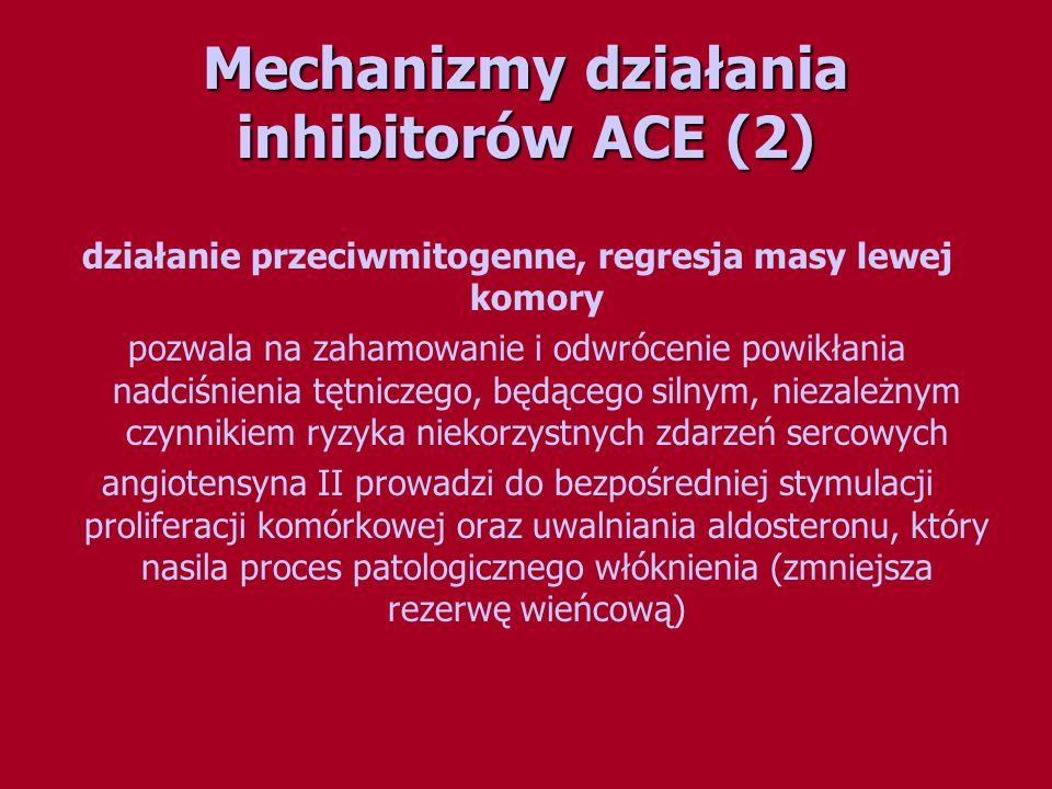 Mechanizmy działania inhibitorów ACE (2) działanie przeciwmitogenne, regresja masy lewej komory pozwala na zahamowanie i odwrócenie powikłania nadciśn
