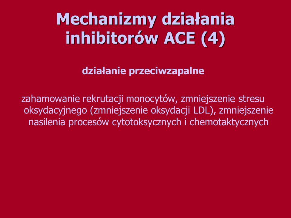 Mechanizmy działania inhibitorów ACE (4) działanie przeciwzapalne zahamowanie rekrutacji monocytów, zmniejszenie stresu oksydacyjnego (zmniejszenie ok