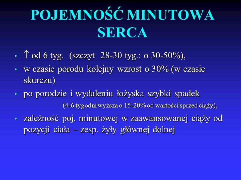 POJEMNOŚĆ MINUTOWA SERCA  od 6 tyg.(szczyt 28-30 tyg.: o 30-50%),  od 6 tyg.