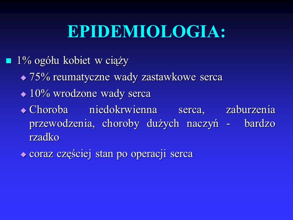 EPIDEMIOLOGIA: 1% ogółu kobiet w ciąży 1% ogółu kobiet w ciąży  75% reumatyczne wady zastawkowe serca  10% wrodzone wady serca  Choroba niedokrwien