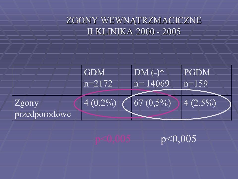 ZGONY WEWNĄTRZMACICZNE – OŚRODEK WARSZAWKI GDM – 700 PGDM - 322 GDM – 2171 PGDM - 159