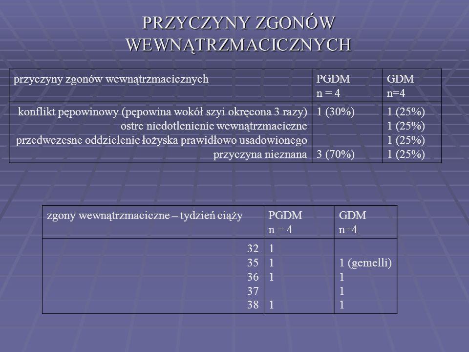 ZGONY WEWNĄTRZMACICZNE II KLINIKA 2000 - 2005 GDM n=2172 DM (-)* n= 14069 PGDM n=159 Zgony przedporodowe 4 (0,2%)67 (0,5%)4 (2,5%) p<0,005