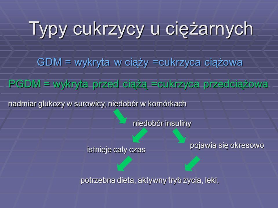 Zaburzenia gospodarki węglowodanowej u kobiet w ciąży Krzysztof Czajkowski Karowa