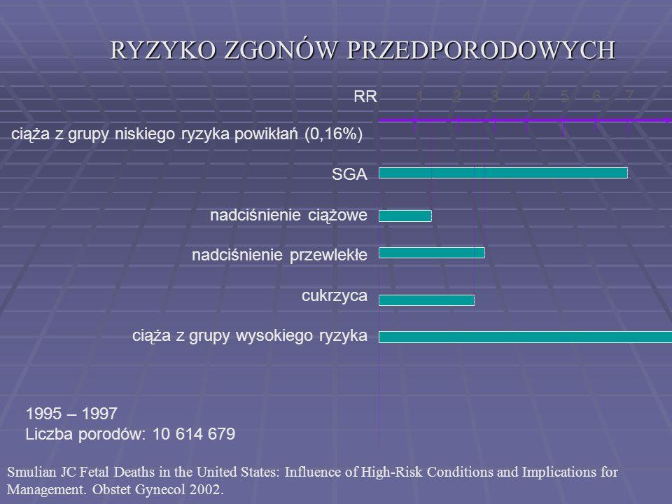 ZGONY PRZEDPORODOWE ZGONY PRZEDPORODOWE / liczba dzieci żywo i martwo urodzonych GDM DM (-) PGDM dane własne 2000-20050,2% 0,5% 2,5% piśmiennictwo0,6