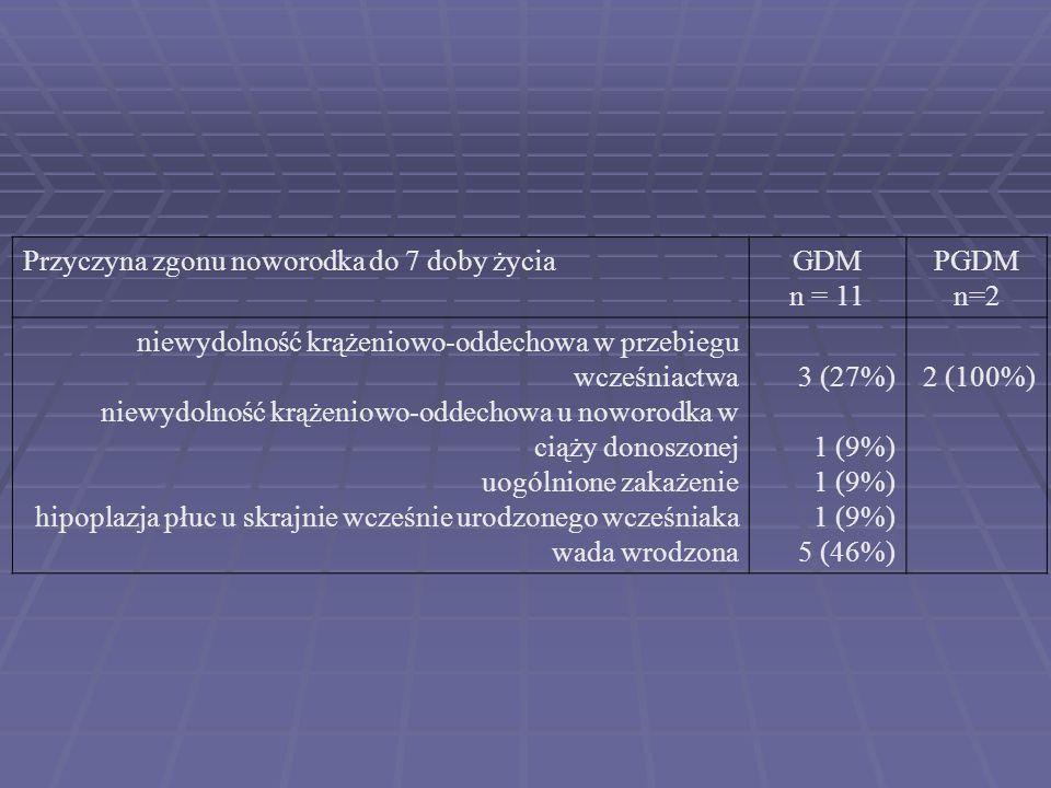 ZGONY POPORODOWE GDM n=2243 DM (-)* n= 14464 PGDM n=157 Zgony poporodowe 11 (0,5%)122 (0,8%)2 (1,3%)