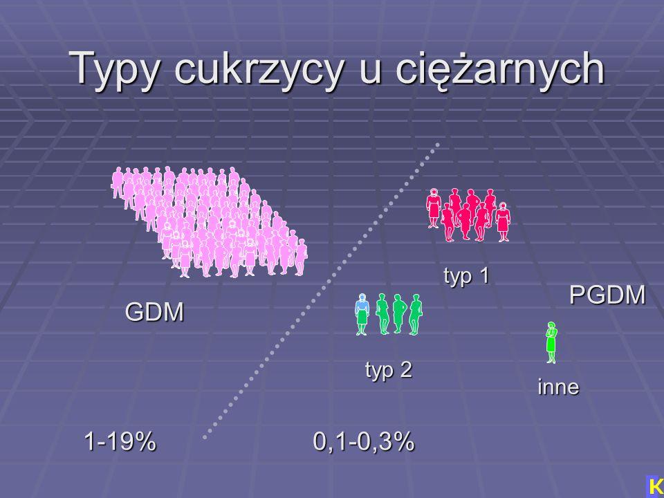 Typy cukrzycy u ciężarnych GDM = wykryta w ciąży =cukrzyca ciążowa PGDM = wykryta przed ciążą =cukrzyca przedciążowa nadmiar glukozy w surowicy, niedo