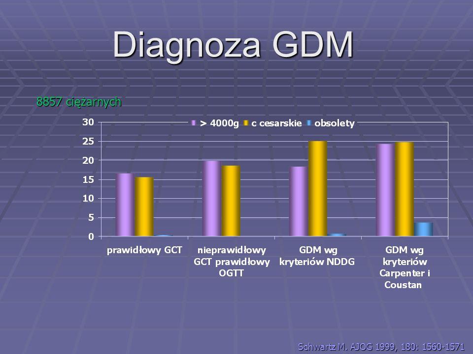 140 - 200 mg% > 200 mg% - GDM test diagnostyczny 75 g <140 mg% - zdrowa 1 wizyta cukier naczczo 24-28 tygodni test przesiewowy 50g test diagnostyczny