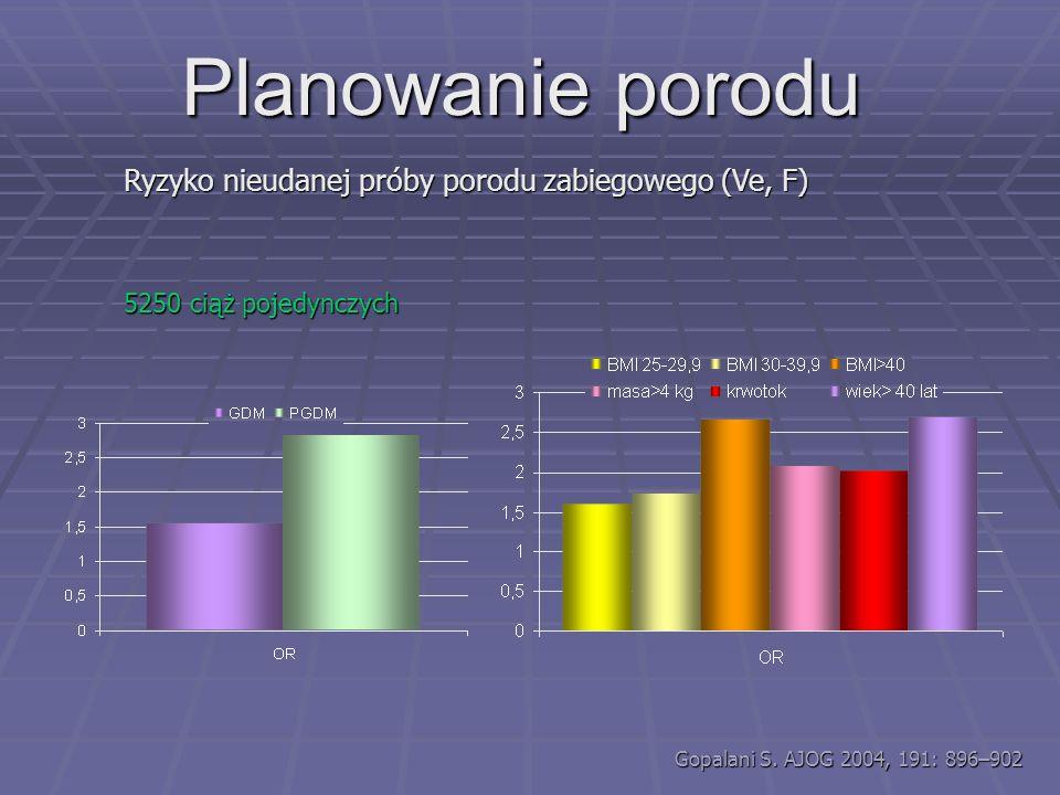 Catalano P. AJOG 2003,189:1698-704 125 dzieci GDM i 220 zdrowych kobiet Zawartość tłuszczu w organiźmie LGA, makrosomia, dystocja Jednak nie takie sam