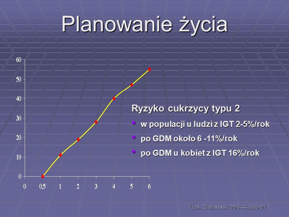 Gojenie się rany po cięciu cesarskim 267 ciąż, w tym 192 PGDM Takoudes T.C. AJOG 2004, 191: 958–963 Planowanie porodu
