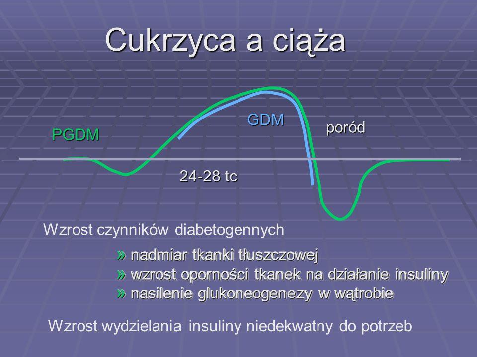 Fizjologia ciąży zapotrzebowania na glukozę glukoneogenezy wchłaniania w jelitach wydzielania insuliny zużycia insuliny receptory insulinowe insulina