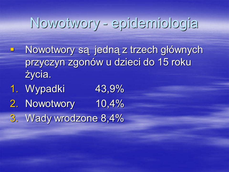 Nowotwory - epidemiologia  Nowotwory są jedną z trzech głównych przyczyn zgonów u dzieci do 15 roku życia. 1.Wypadki 43,9% 2.Nowotwory 10,4% 3.Wady w