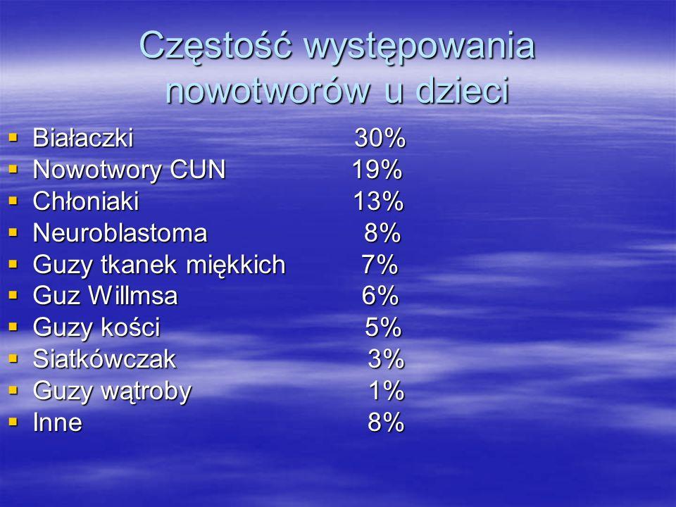 Częstość występowania nowotworów u dzieci  Białaczki 30%  Nowotwory CUN 19%  Chłoniaki 13%  Neuroblastoma 8%  Guzy tkanek miękkich 7%  Guz Willm