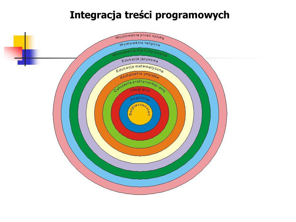Integracja treści programowych
