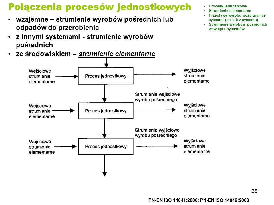 28 PN-EN ISO 14041:2000; PN-EN ISO 14049:2000 Połączenia procesów jednostkowych wzajemne – strumienie wyrobów pośrednich lub odpadów do przerobienia z