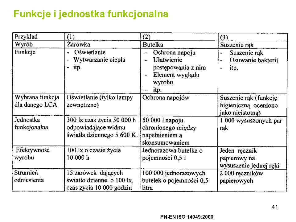 41 Funkcje i jednostka funkcjonalna PN-EN ISO 14049:2000