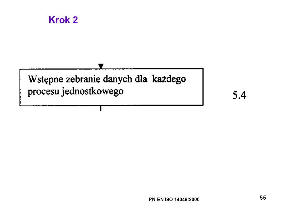 55 PN-EN ISO 14049:2000 Krok 2