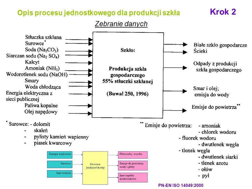 57 PN-EN ISO 14049:2000 Opis procesu jednostkowego dla produkcji szkła Krok 2 Zebranie danych