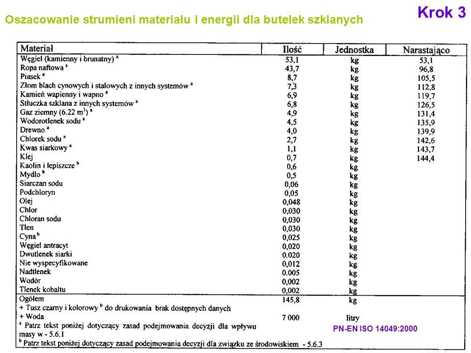 60 Oszacowanie strumieni materiału i energii dla butelek szklanych Krok 3 PN-EN ISO 14049:2000